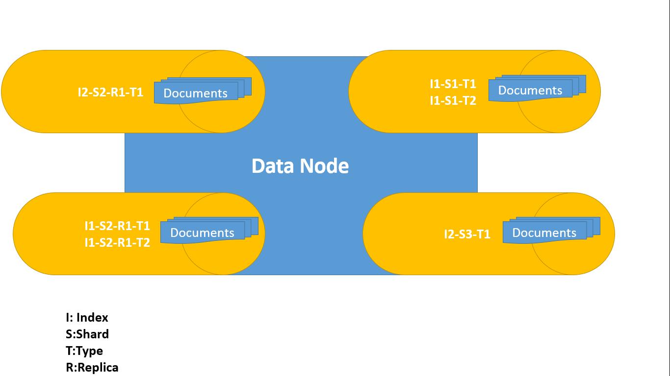 Data Node storage