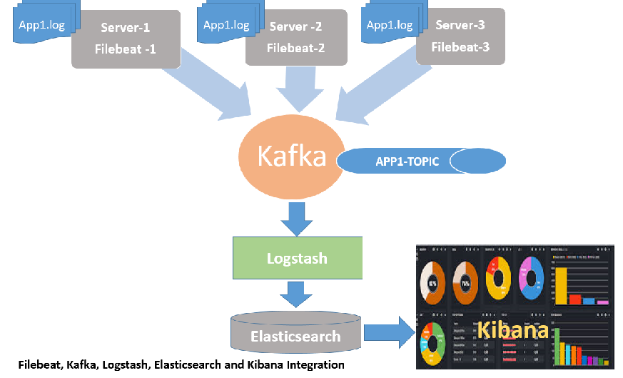 How to Configure Filebeat, Kafka, Logstash Input , Elasticsearch