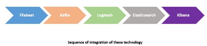 FKLEK Integration