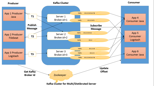 Kafka Cluster Architecture with Multi distrubuted servers