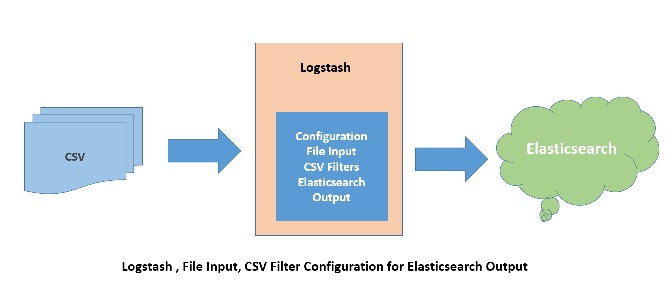 Logstash File Input CSV Filter Elasticsearch Output