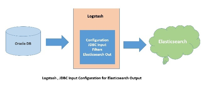 Logstash JDBC Input configuration for Elasticsearch Output