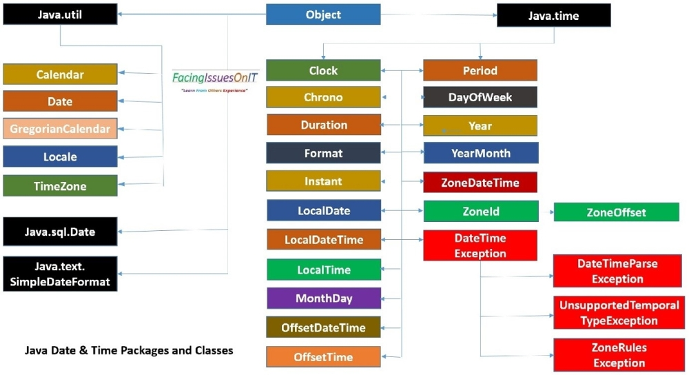 Java Date and Time Use Packages and Classes Hierarchy
