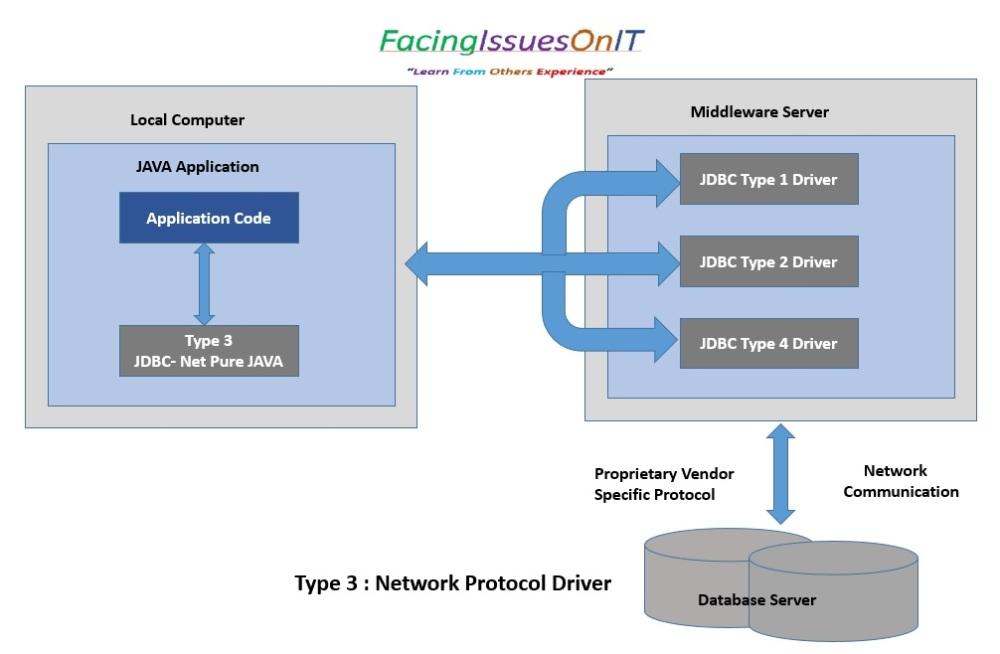 JDBC Type 3 - Network Protocol Driver