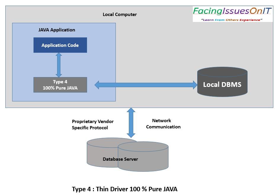 JDBC Type 4 - Thin Driver Pure Java
