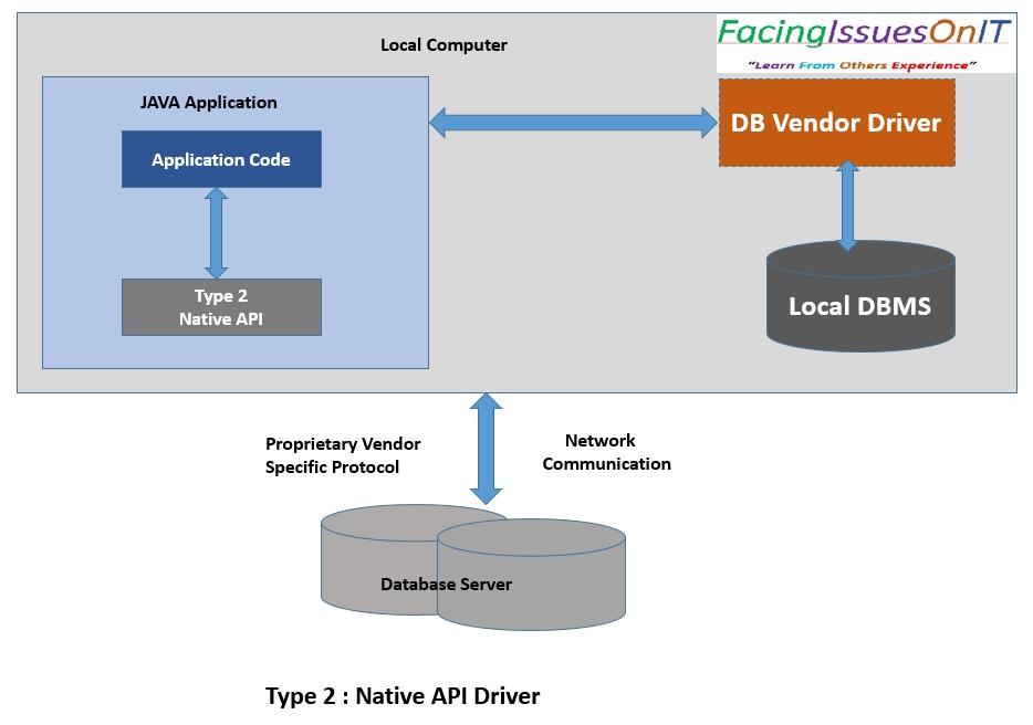 JDBC Type 2-Native API Driver