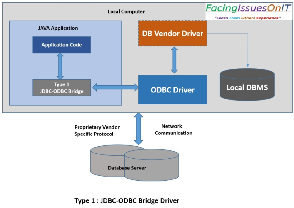 JDBC Type 1-JDBC ODBC Bridge Driver