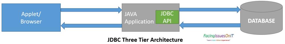 JDBC Three Tier Architecture