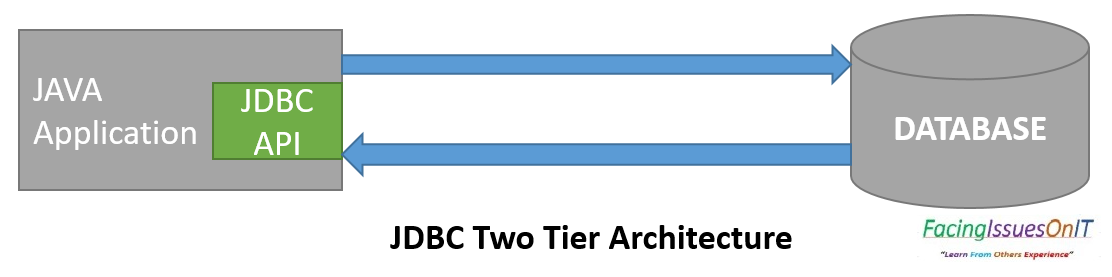 JDBC Two Tiers Architecture