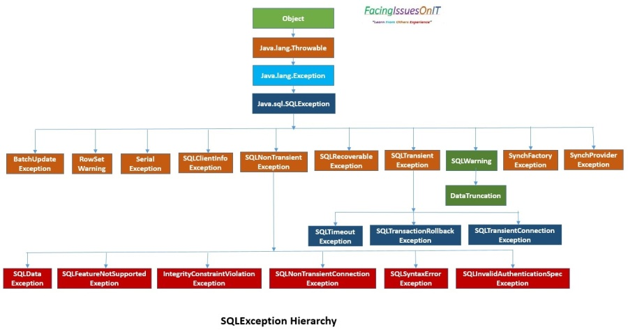 SQLException Hierarchy