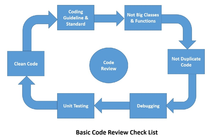 Basic Code Review Check List