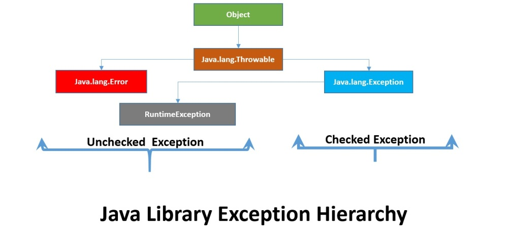 Java Library Built-in Exception hierarchy