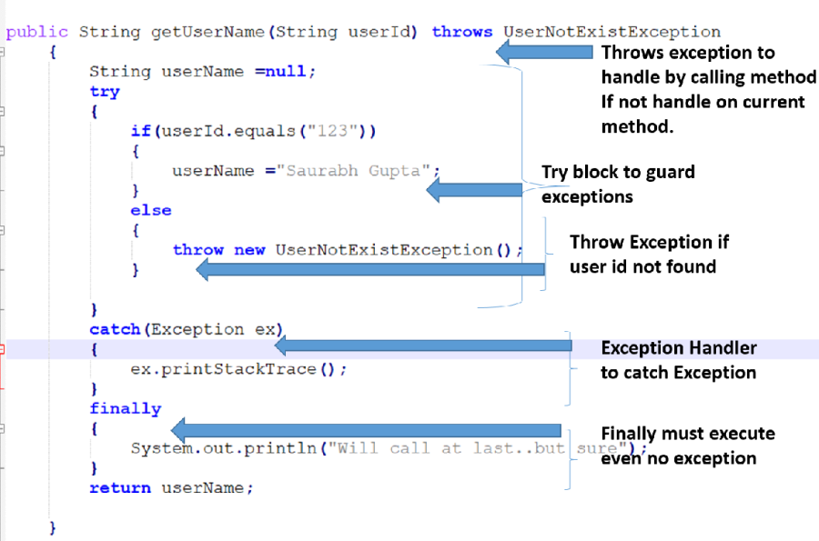 Java Exception Handling Keyword