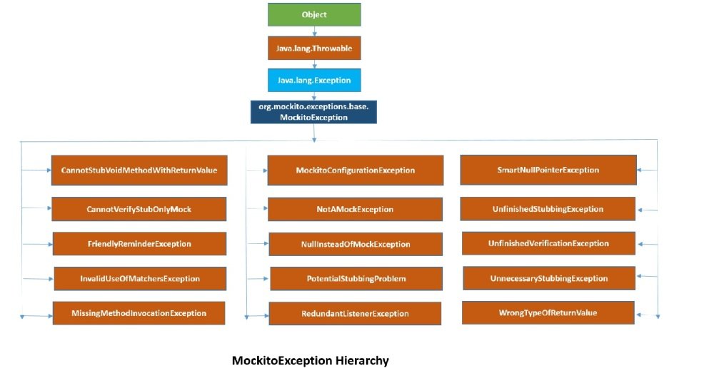 MockitoException Hierarchy