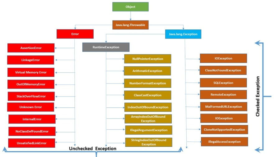 Java Exception & Error Hierarchy