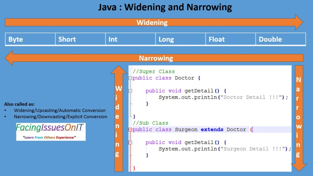 Java Widening and Narrowing Type Casting
