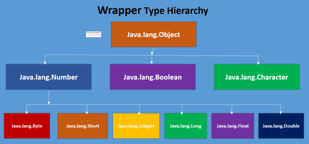 Java Wrapper Classes for primitive Type