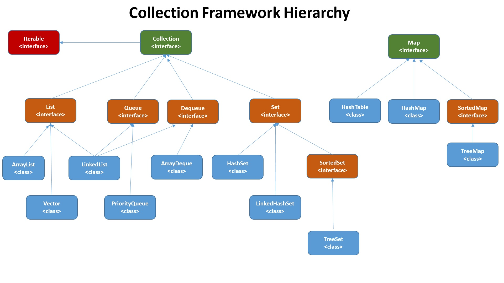 Java  Collection Framework Hierarchy   Facing Issues On IT