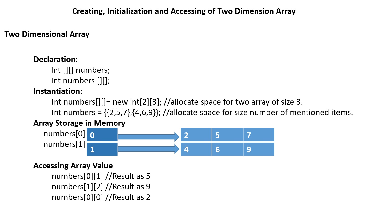Two Dimentional Array