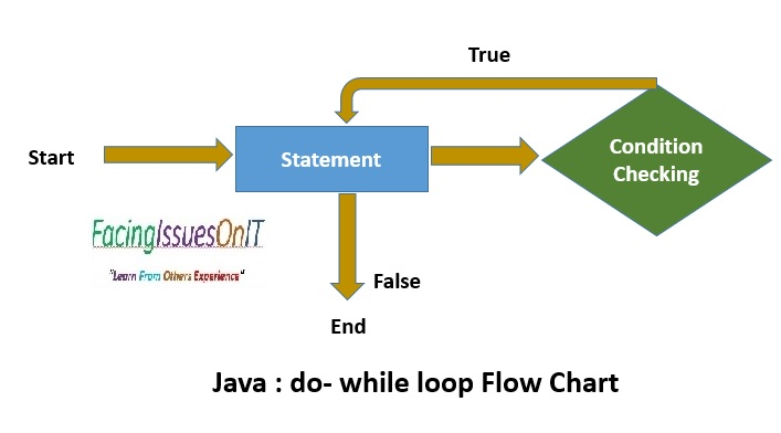 do while loop flow chart