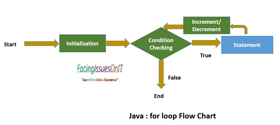 for loop flow chart
