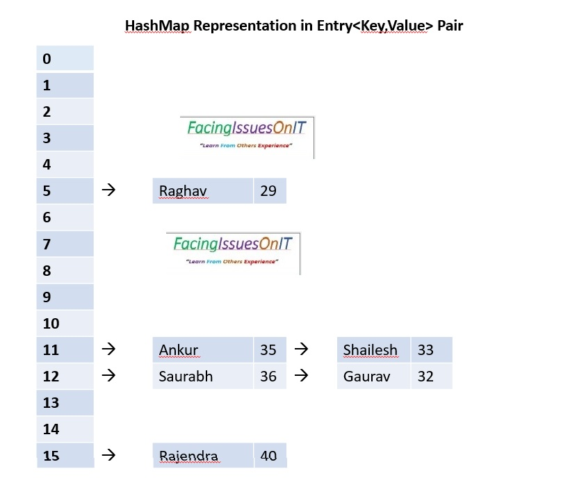 HashMap Representataion