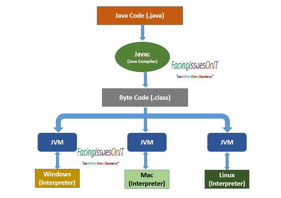 Java program exceution