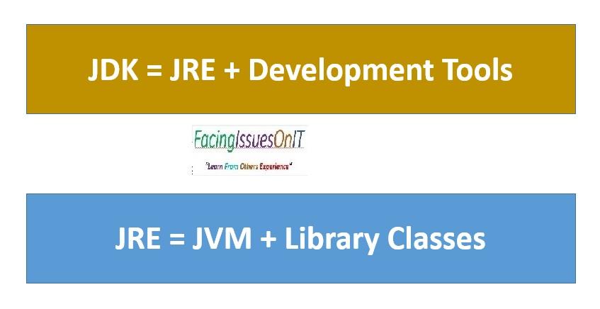JDK and JRE Formulae