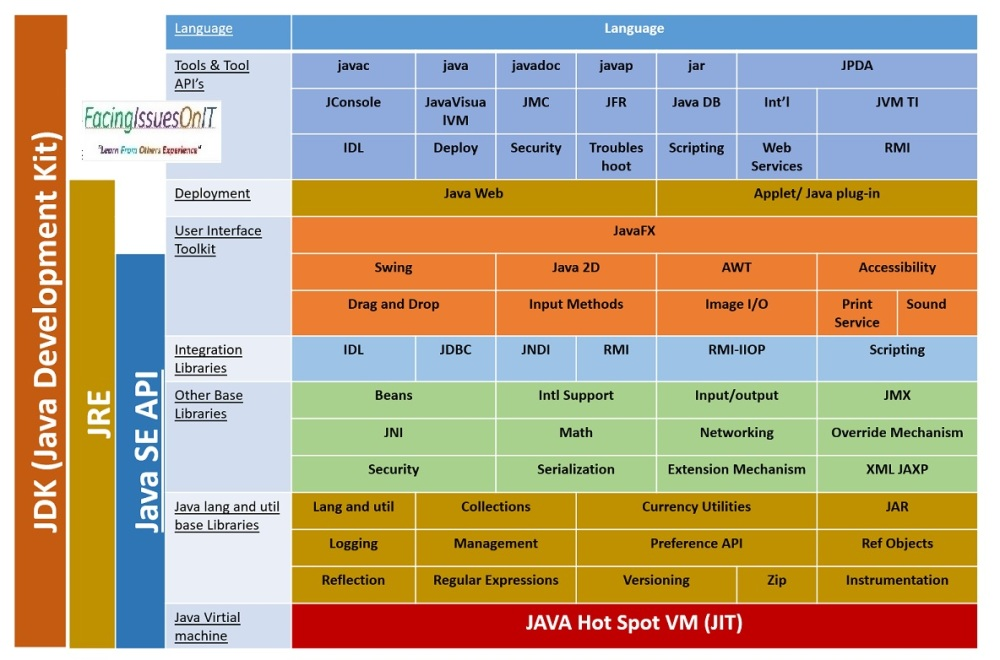 JDK APIs Architecture