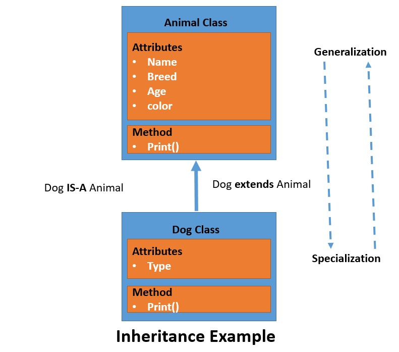 Java inheritance Example
