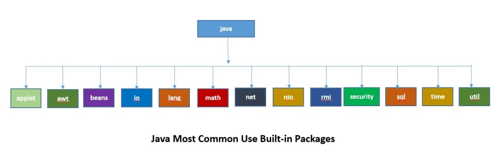 java Most Common Built in packages