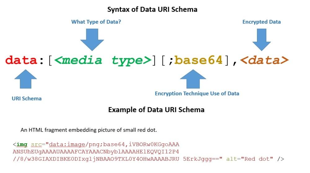 Data URI Schema.jpg