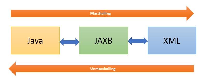 JAXB Marshalling and Unmarshalling